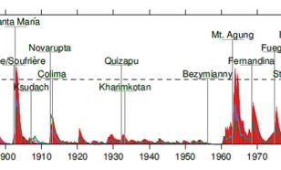 Figuur 1. Effect vulkaanstof op zonlicht in de tropische stratosfeer (optische dikte voor 500 nm). Bron: Wunderlich and Mitchell, Atmos. Chem. Phys., 2017.