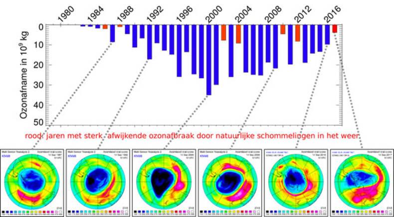 grafiek met jaarlijkse ozonafname boven de zuidpool