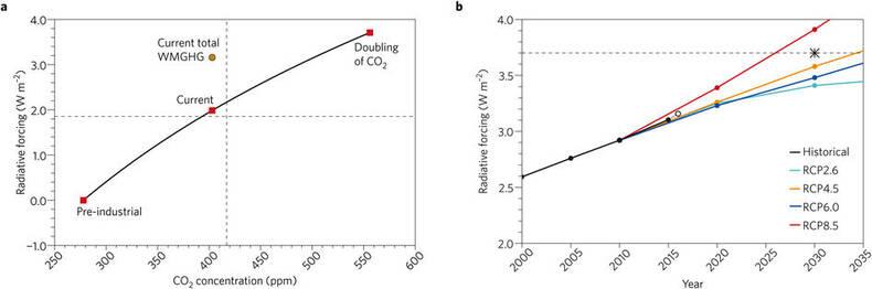 Stralingsforcering door CO2 is logaritmisch afhankelijk van CO2-concentratie in de atmosfeer.