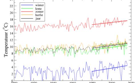 Figuur 1. Temperatuur in De Bilt in de vier seizoenen en het hele jaar, met lineaire trends voor de periode 1980-2016. Lente = maart, april, mei; enzovoorts.