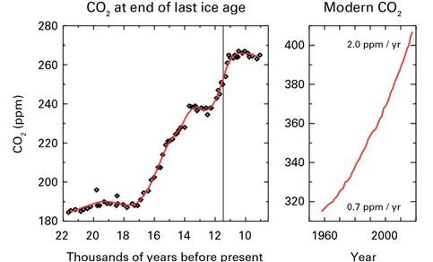 Figuur 1: Stijging van de atmosferische CO2 concentratie sinds het einde van de laatste ijstijd (links) en recent (rechts). De  grijze lijn in de linker figuur heeft een dikte van 70 jaar, evenveel als de gehele rechter figuur. (Bron: WMO)