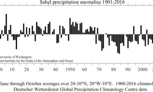 Figuur 1. Schommelingen in de neerslag in de Sahel in de periode 1901-2016.