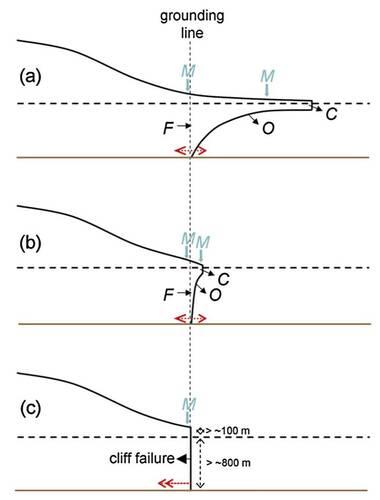 """Fysische processen die een rol spelen bij oceaan-ijs interactie: (M) Afsmelten oppervlak; (C) Afbreken/Afkalven; (O) Afsmelten onder invloed oceaanstromingen; (F) Verplaatsen van de """"grounding line"""". Bron: Pollard et al. (2015) [8]."""