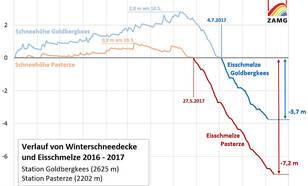 Figuur 1: Verloop van sneeuwhoogte en ijsafsmelting bij meetstations op de Goldbergkees en de Pasterze. De laatste ligt lager, heeft daardoor minder sneeuw en de ijsafsmelt begint zo eerder en eindigt later. Bron: ZAMG