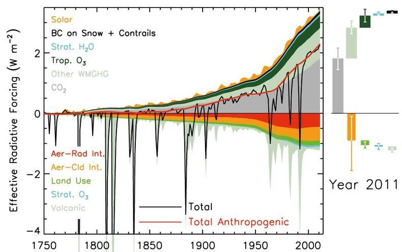 Voor korte perioden kunnen vulkanische aerosolen (lichtgroen, onder) zorgen voor een negatieve energiebalans (zwarte lijn). Bron: IPCC (2013).