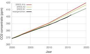 CO2-ontwikkeling volgens de SRES scenario's