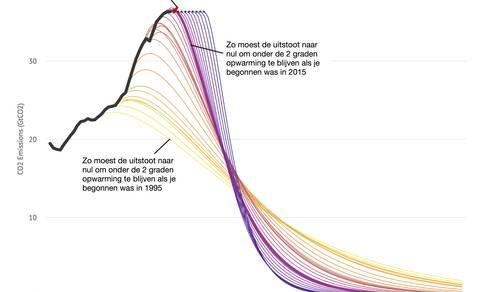 Figuur 1: Hoe langer de CO2 emissies wereldwijd blijven toenemen, hoe sneller de afname die daarna nodig is om de opwarming tot 2 graden te beperken.
