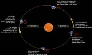De baan van de aarde rond de zon