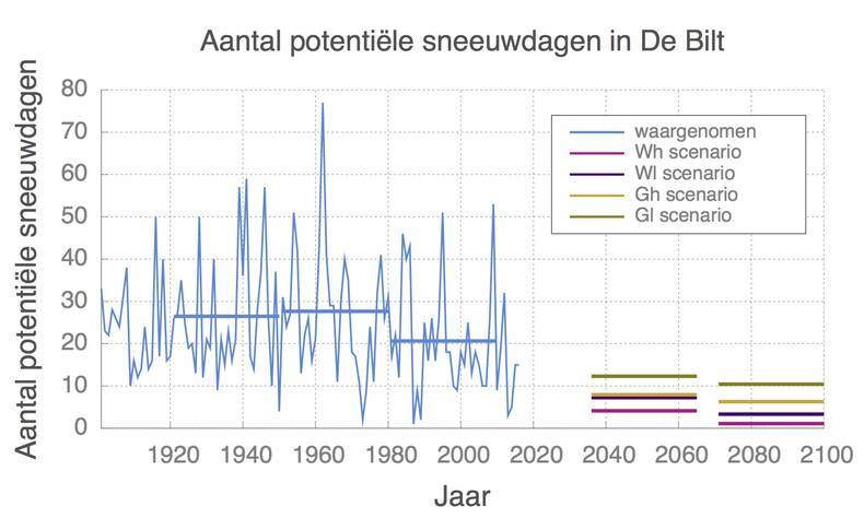 Aantal dagen onder nul in De Bilt