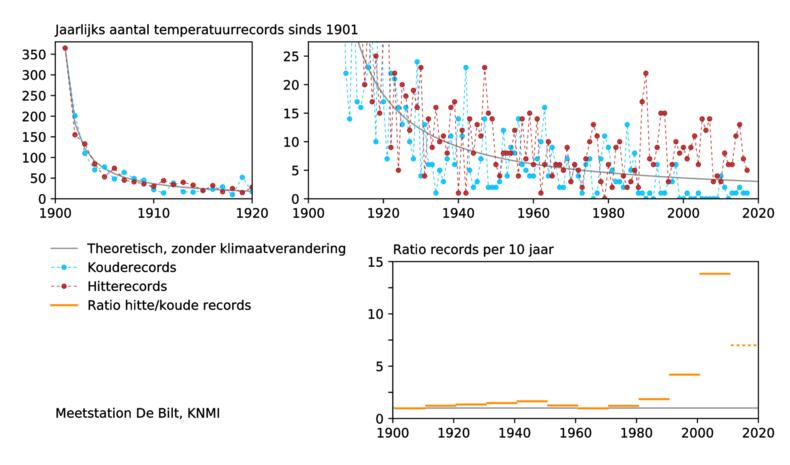 Temperatuurrecords in De Bilt