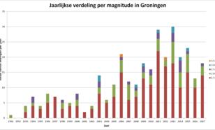 grafiek met jaarlijks aantal aardbevingen boven de 1,5 magnitude in het Groningenveld in 2017
