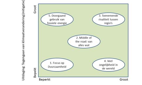 Figuur 1: Verschillen in uitdaging bij vijf verhaallijnen voor de 21e eeuw. Bron: KNMI.
