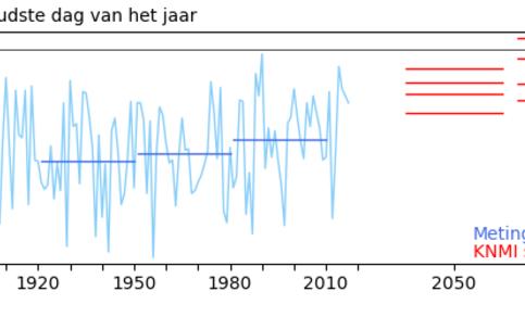 Figuur 1: Gemiddelde temperatuur op de koudste dag van het jaar (blauw, meetreeks De Bilt), en de koudste dag in de KNMI-klimaatscenario's (rood).