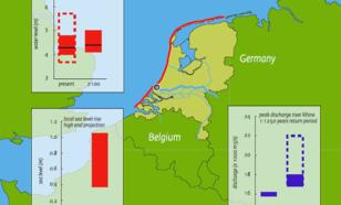 Figuur 1. Verandering in zeespiegel, stormopzet en piekafvoer Rijn. Bij stormopzet: zwarte lijn is beste schatting, rode balk is 95% kans interval. Rijnafvoer zonder (gestreept) en met (blauw vlak) overstromingen in Duitsland.