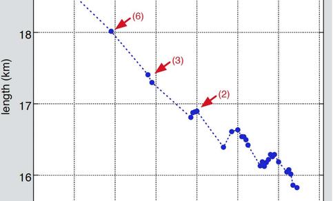 Figuur 1. De afnemende lengte van Hansbreen, gelegen in het zuidwesten van Spitsbergen.  Bron: Oerlemans et al., 2011.