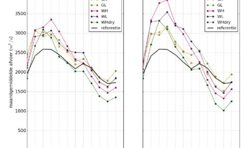 Figuur 1: Afvoerregime van de Rijn in de KNMI'14 klimaatscenario's in vergelijking met het huidige afvoerregime (in zwart). (Bron: Klijn et al., 2015)