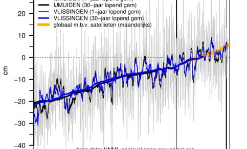 Figuur 1. Gemiddeld zeeniveau tussen 1900-2017 op twee Nederlandse locaties (referentie periode 1986-2015). De oranje lijn toont maandelijks globaal zeeniveau t.o.v jaar 2000 op basis van satellieten.