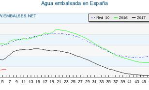 Figuur 1. Zoetwatervoorraad in Spanje. Gestippelde lijn is het gemiddelde van de afgelopen 10 jaar, de groene lijn 2016, zwart 2017, rood 2018. Bron: www.embalses.net.