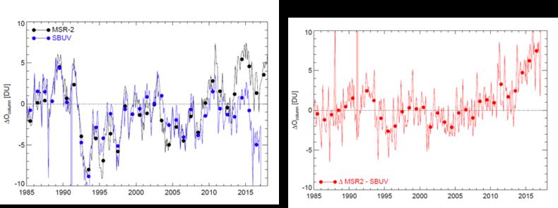 Figuur 1. Links: Maandgemiddelde totale ozonkolommen KNMI MSR-2 (zwart) en Amerikaanse SBUV (blauw) tussen 1985-2017 en tussen 60° N en 60° Z. De punten geven de jaargemiddelde waardes. Rechts: verschil tussen de meetreeksen. Bron: KNMI.