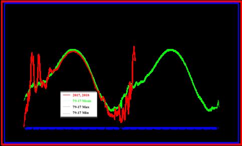 Figuur 1. De rode lijn laat de plotselinge opwarming op 30 kilometer hoogte in de polaire stratosfeer zien. De temperatuur nam binnen enkele dagen met meer dan 40 ˚C toe, van -70 ˚C naar -30 ˚C. Bron: Climate Prediction Center (CPC).