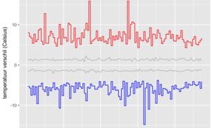 Figuur 1. Grootste temperatuuromslag in de winter in De Bilt. De grijze lijnen geven de 25-75% range van de dagelijkse sprongen weer.