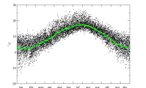 Grafiek van daggemiddelde temperatuur in De Bilt van alle dagen in de periode 1981-2010, en van de jaarlijkse gang in de temperatuur, gemiddeld over deze periode.