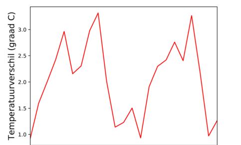 Figuur 1: Maandgemiddelde voor 2016 en 2017 van het dagmaximum van het temperatuurverschil tussen het stedelijk weerstation (in Zwolle) van EdZwolle in het kader van WOW-NL en landelijk meteorologisch weerstation Heino ruim 10 km verderop.