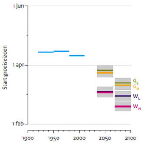 Start van het groeiseizoen, deels gebaseerd op waarnemingen in De Bilt, deels gebaseerd op berekeningen volgens de KNMI'14-scenario's voor 2050 en 2085.