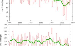 Het dagnummer (vanaf 1 januari) van de eerste dag van de week waarop de gemiddelde temperatuur in De Bilt boven de 10ºC uitkomt. En hetzelfde voor de eerste warme dag (maximumtemperatuur 20ºC of hoger).