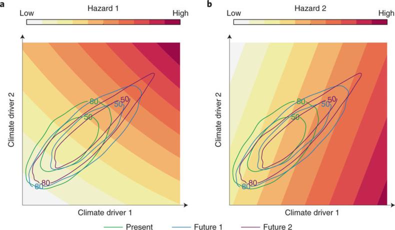 Hypothetische verdeling van risico's in het huidige klimaat en twee mogelijke toekomstige klimaten. Bij bijvoorbeeld temperatuur en vochtigheid als climate drivers, kan a) bijvoorbeeld het risico op hittestress zijn, en b) het risico op bosbrand.