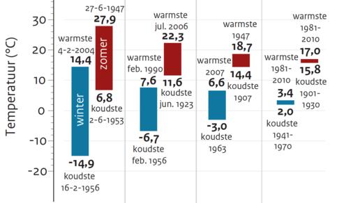Waargenomen temperatuurvariaties in De Bilt sinds 1901 voor gemiddelden over verschillende tijdschalen.
