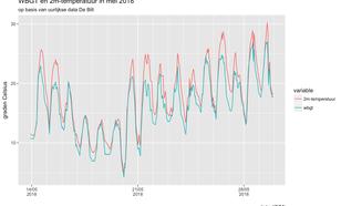 Tijdreeks van Wet Bulb Globe Temperature en 2-meter temperatuur in De Bilt voor de tweede helft van mei 2018.