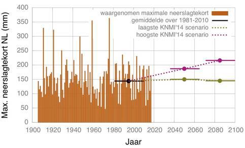 Figuur 1: Waargenomen maximale jaarlijkse neerslagtekort in de periode  april tot en met september over Nederland en de verwachte verandering in het 30 jaar gemiddelde.