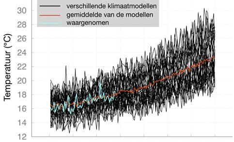 Figuur 1: Gesimuleerde zomertemperaturen in Noord-West Europa door 32 verschillende klimaatmodellen (zwart), hun gemiddelde (oranje) en waargenomen (blauw). Voor de toekomst is uitgegaan van het meest pessimistische scenario voor CO2-uitstoot (RCP8.5).
