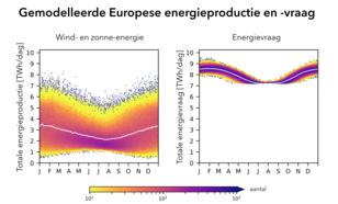 grafiek met variabiliteit van Europese energieproductie en -vraag per kalenderdag