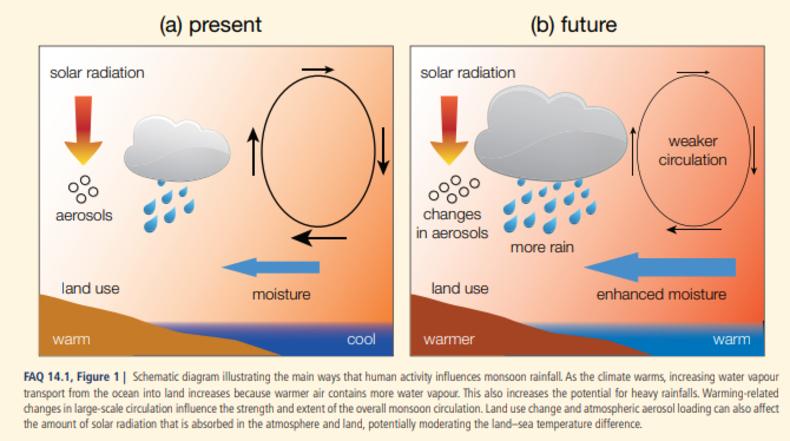 Schematisch diagram van de invloed van klimaatverandering op de moesson.