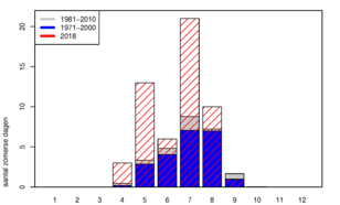 Verdeling van zomerse dagen (maximumtemperatuur >25 graden) in de Bilt, voor twee historische perioden en voor het lopende jaar 2018 (momentopname 16/9/2018). Data: KNMI.