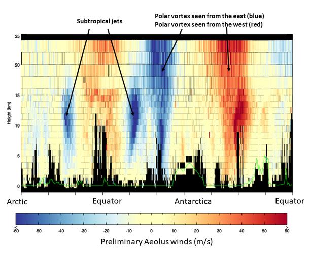 afbeelding met de eerste windgegevens van Aeolus