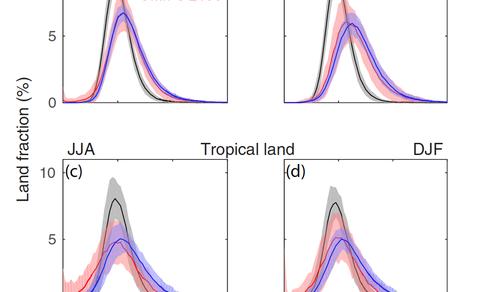 Figuur 1. Verandering in de variabiliteit (standaarddeviatie) van neerslag boven land voor verschillende modellen, seizoenen en gebieden, gedurende de 21e eeuw.