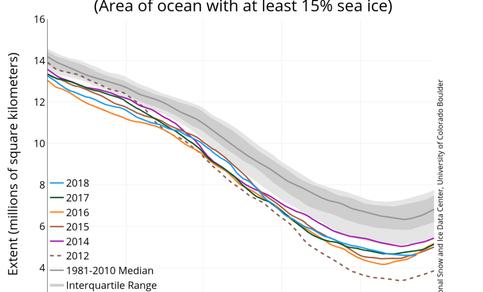 Figuur 1. Arctisch zee-ijsoppervlak op 23 september 2018, en in enkele voorgaande jaren. Bron: NSIDC.