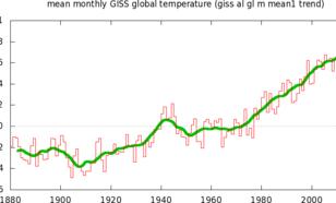 Grafiek van de jaargemiddelde wereldgemiddelde temperatuur.