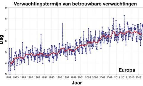 Grafiek van dag waarop de weersverwachting voor Europa haar betrouwbaarheid verliest.