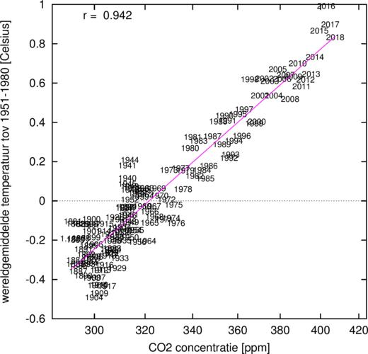 Grafiek van wereldgemiddelde temperatuur uitgezet tegen de  CO2 concentratie.