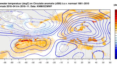 Grafiek van zeewatertemperatuur en hoogte van 500 hPa-drukvlak in april-november 2018; afwijking ten opzichte van 1981-2010 gemiddelde.