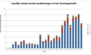 grafiek met jaarlijks totaal aantal aardbevingen in het Groningenveld van 1991 tot en met 2018