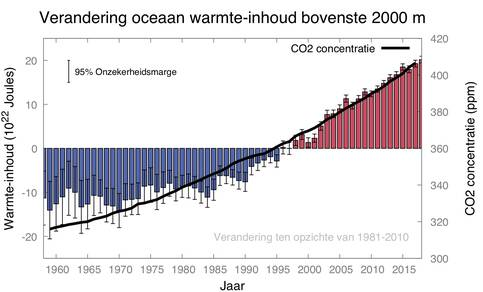 Warmte-inhoud van de oceaan over de periode 1958 tot 2019 en atmosferische CO2 concentratie