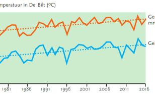 Grafiek van gemiddelde jaartemperatuur in De Bilt over de periode 1976-2016 en de  gemiddelde temperatuur in maart tot en met september.