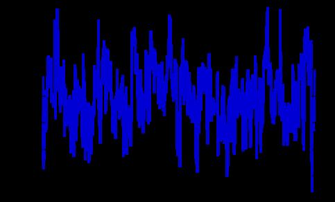 Grafiek van de jaargemiddelde temperaturen in het Arctische gebied (70-90°N) voor een 400-jaar simulatie met EC-Earth voor het huidige klimaat.