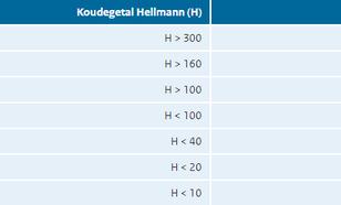 Classificatietabel Hellmann-koudegetallen.