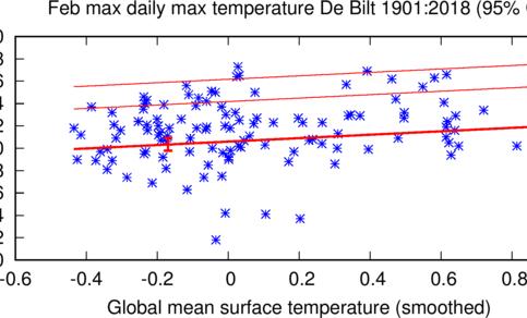 Grafiek met de hoogste maximumtemperatuur in februari uitgezet tegen de oplopende wereldgemiddelde temperatuur